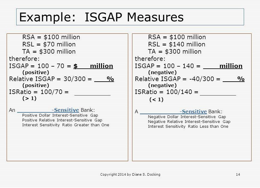 Example: ISGAP Measures RSA = $100 million RSL = $70 million TA = $300 million therefore: ISGAP = 100 – 70 = $ million (positive) Relative ISGAP = 30/