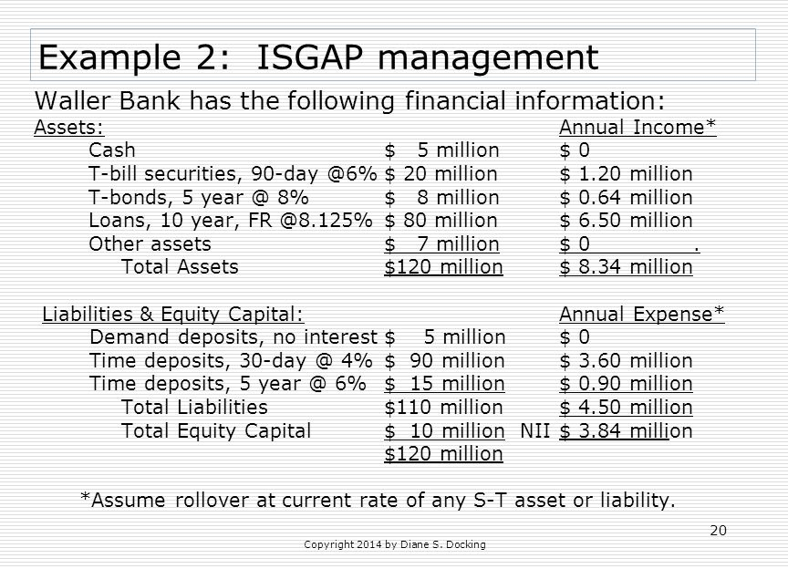 Copyright 2014 by Diane S. Docking 20 Example 2: ISGAP management Waller Bank has the following financial information: Assets:Annual Income* Cash $ 5