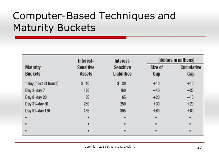 Computer-Based Techniques and Maturity Buckets 7-27 27 Copyright 2014 by Diane S. Docking
