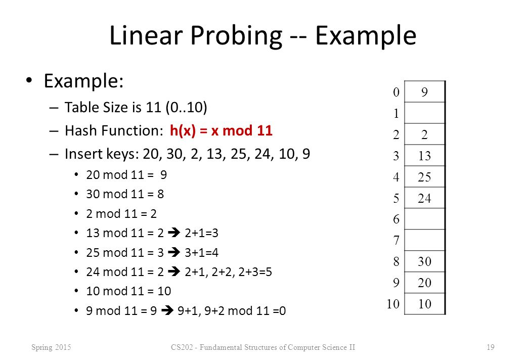 Linear Probing -- Example Example: – Table Size is 11 (0..10) – Hash Function: h(x) = x mod 11 – Insert keys: 20, 30, 2, 13, 25, 24, 10, 9 20 mod 11 =