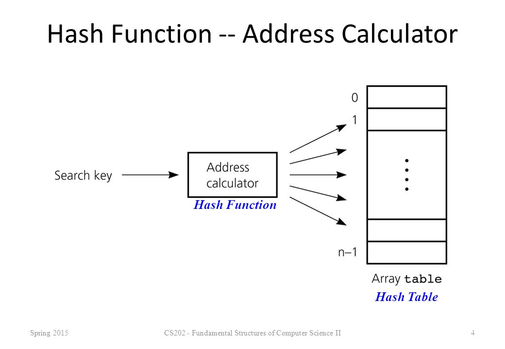 Hash Function -- Address Calculator Spring 2015CS202 - Fundamental Structures of Computer Science II4 Hash Function Hash Table