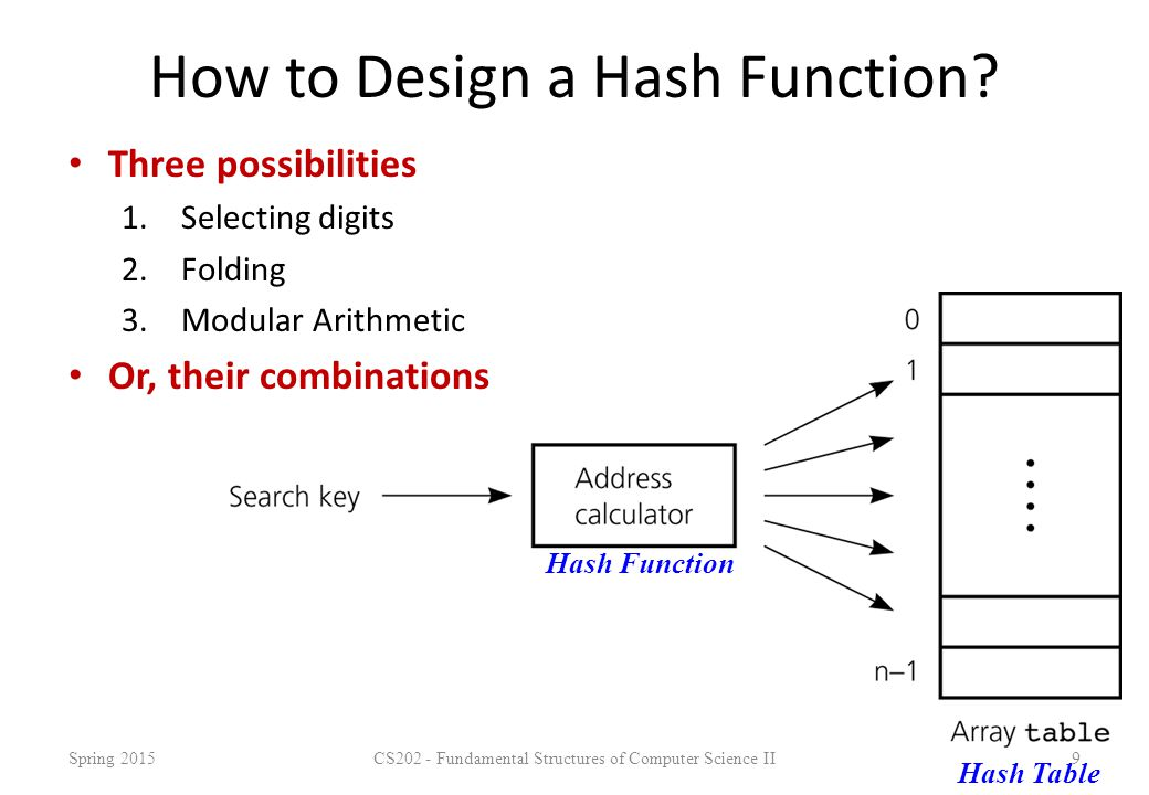 CS202 - Fundamental Structures of Computer Science II40 Hash Function 3 int hash (const string &key, int tableSize) { int hashVal = 0; for (int i = 0; i < key.length(); i++) hashVal = 37 * hashVal + key[i]; hashVal %=tableSize; if (hashVal < 0) /* in case overflows occurs */ hashVal += tableSize; return hashVal; }; Spring 2015