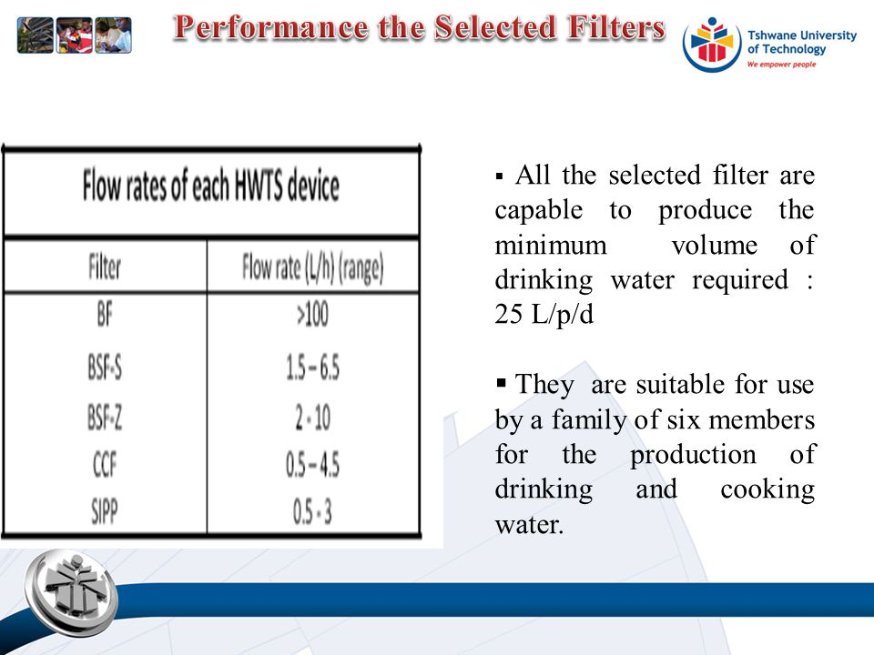 All the selected filter are capable to produce the minimum volume of drinking water required : 25 L/p/d  They are suitable for use by a family of six members for the production of drinking and cooking water.