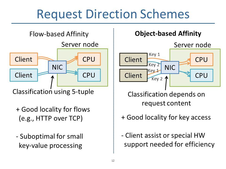 Request Direction Schemes 12 ClientCPU Server node Client Classification using 5-tuple CPU Server node Classification depends on request content Key 1