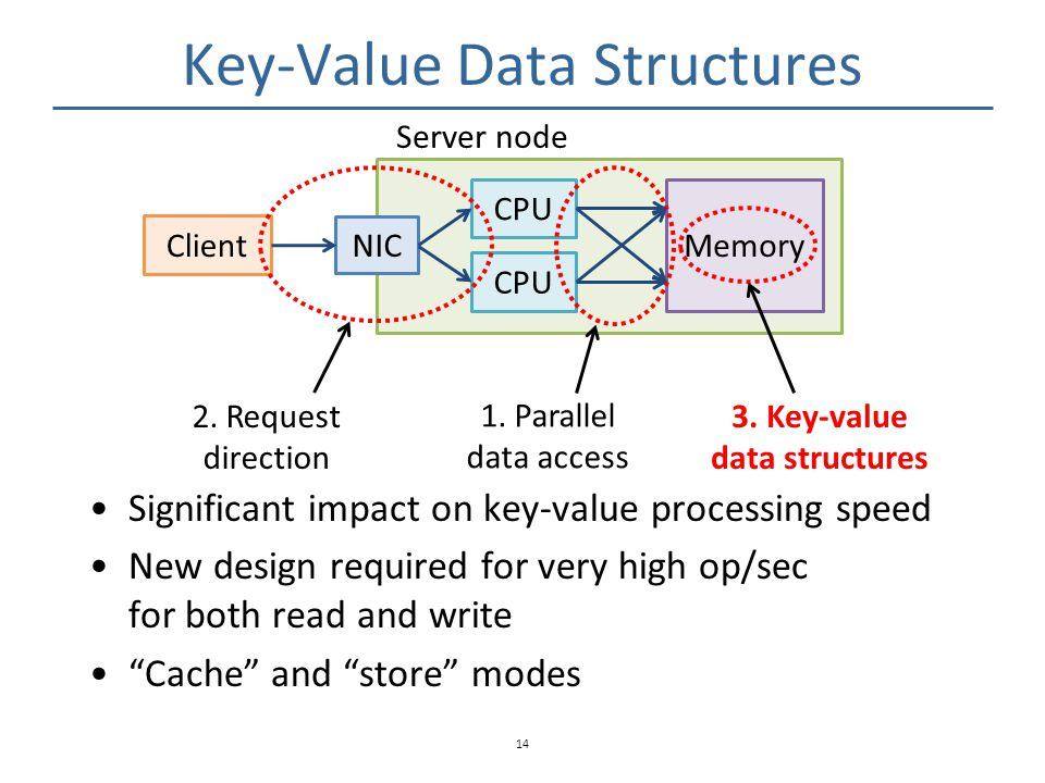 """Key-Value Data Structures Significant impact on key-value processing speed New design required for very high op/sec for both read and write """"Cache"""" an"""
