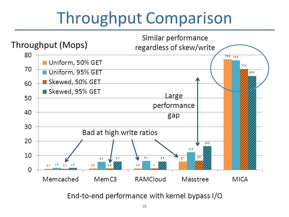 Throughput Comparison 20 Throughput (Mops) End-to-end performance with kernel bypass I/O Bad at high write ratios Similar performance regardless of sk