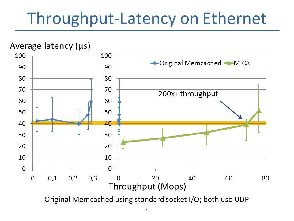 Throughput-Latency on Ethernet 21 Average latency (μs) Throughput (Mops) Original Memcached using standard socket I/O; both use UDP 200x+ throughput
