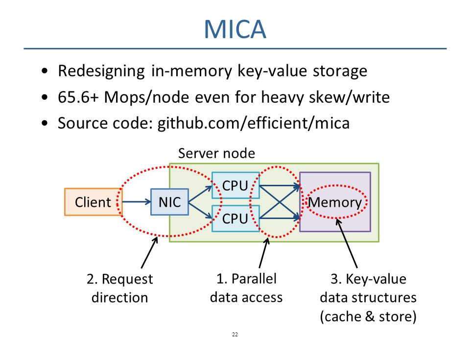 MICA Redesigning in-memory key-value storage 65.6+ Mops/node even for heavy skew/write Source code: github.com/efficient/mica 22 Client CPU NIC CPU Me