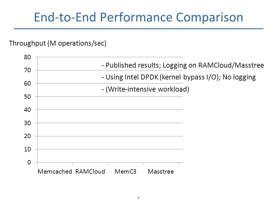 End-to-End Performance Comparison 4 Throughput (M operations/sec) - Published results; Logging on RAMCloud/Masstree - Using Intel DPDK (kernel bypass