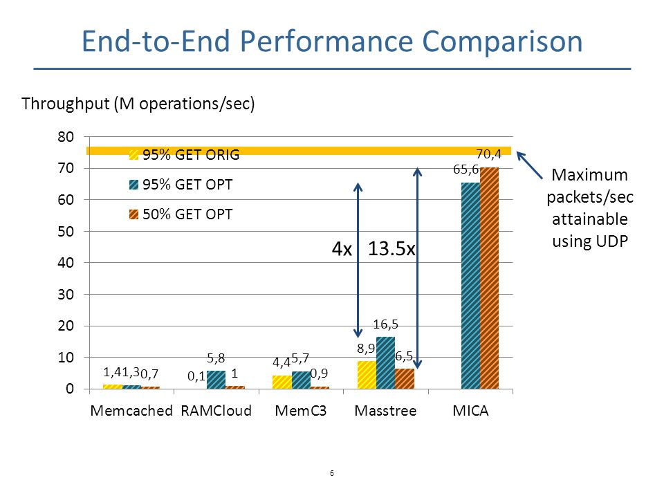 MICA Approach MICA: Redesigning in-memory key-value storage Applies new SW architecture and data structures to general-purpose HW in a holistic way 7 Client CPU NIC CPU Memory Server node 1.
