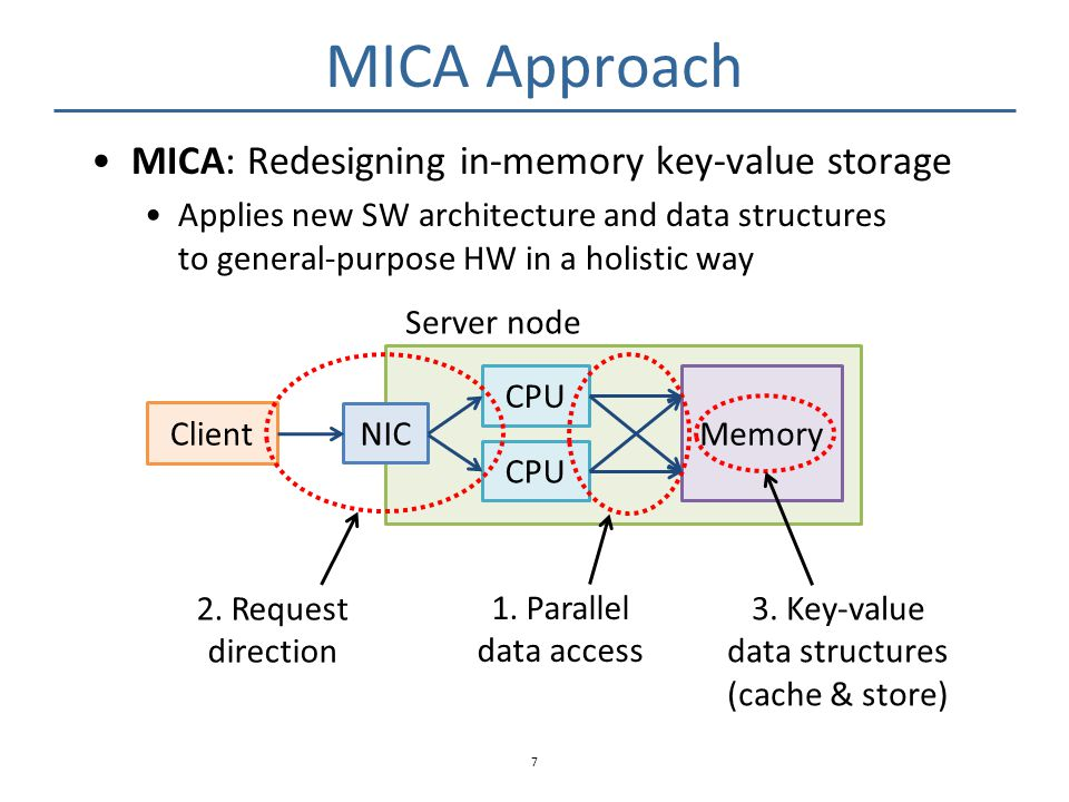 MICA's Store Data Structures Required to preserve stored items Achieve similar performance by trading memory Circular log -> Segregated fits Lossy index -> Lossless index (with bulk chaining) See our paper for details 18