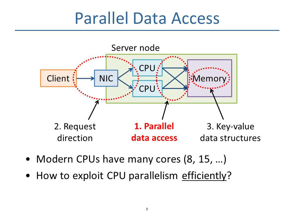Parallel Data Access Schemes 9 CPU core Memory CPU core Partition Concurrent Read Concurrent Write Exclusive Read Exclusive Write + Good load distribution - Limited CPU scalability (e.g., synchronization) - Cross-NUMA latency + Good CPU scalability - Potentially low performance under skewed workloads