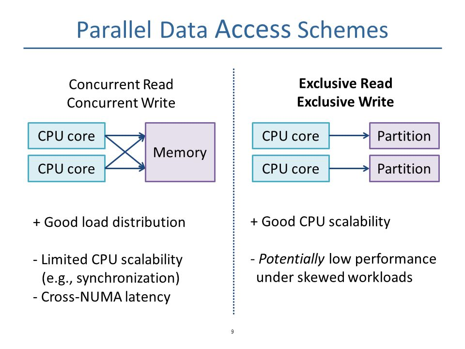 In MICA, Exclusive Outperforms Concurrent 10 Throughput (Mops) End-to-end performance with kernel bypass I/O