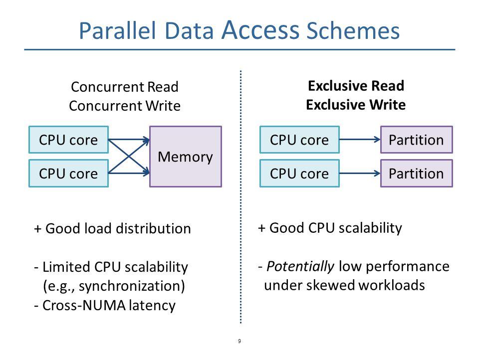 Parallel Data Access Schemes 9 CPU core Memory CPU core Partition Concurrent Read Concurrent Write Exclusive Read Exclusive Write + Good load distribu