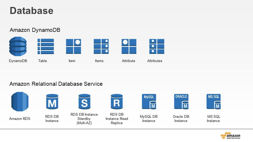 Database Amazon DynamoDB Amazon Relational Database Service TableDynamoDBItemItemsAttributeAttributes Amazon RDS RDS DB Instance RDS DB Instance Standby (Multi-AZ) RDS DB Instance Read Replica MySQL DB Instance Oracle DB Instance MS SQL Instance