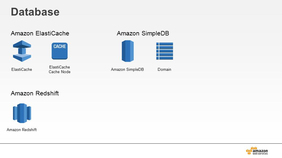 Database Amazon ElastiCache Amazon Redshift Amazon SimpleDB ElastiCache ElastiCache Cache Node DomainAmazon SimpleDB Amazon Redshift