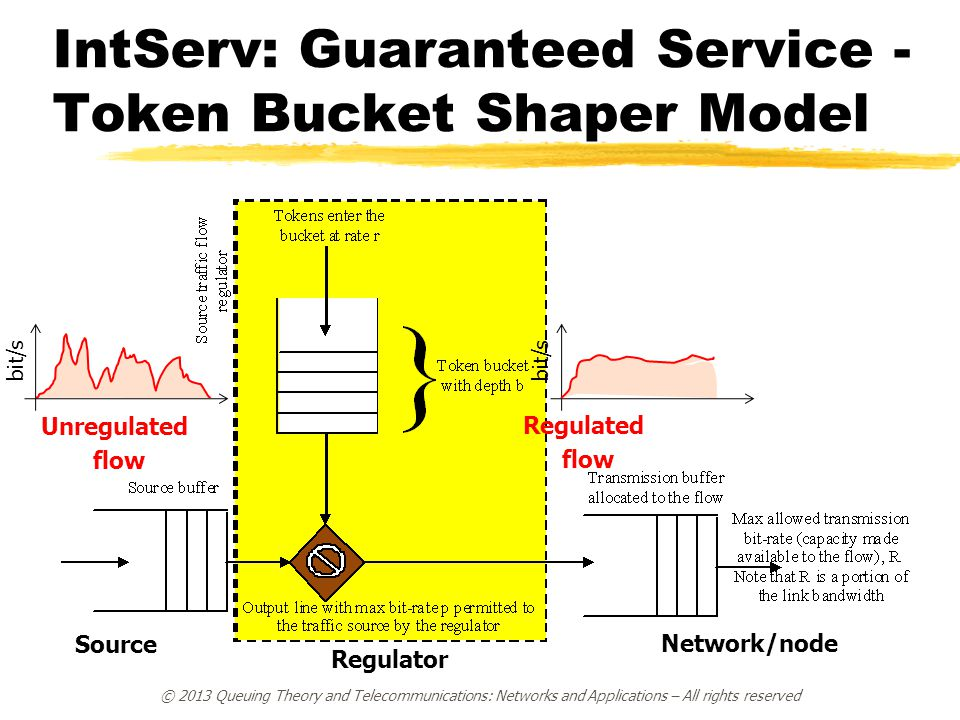 IntServ: Guaranteed Service - Token Bucket Shaper Model © 2013 Queuing Theory and Telecommunications: Networks and Applications – All rights reserved Unregulated flow Regulated flow bit/s Network/node bit/s Source Regulator