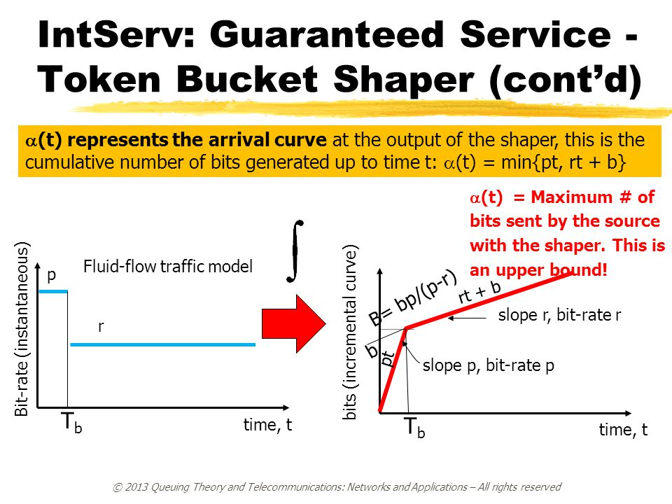 IntServ: Guaranteed Service - Token Bucket Shaper (cont'd) time, t bits (incremental curve) slope p, bit-rate p slope r, bit-rate r  (t) = Maximum # of bits sent by the source with the shaper.