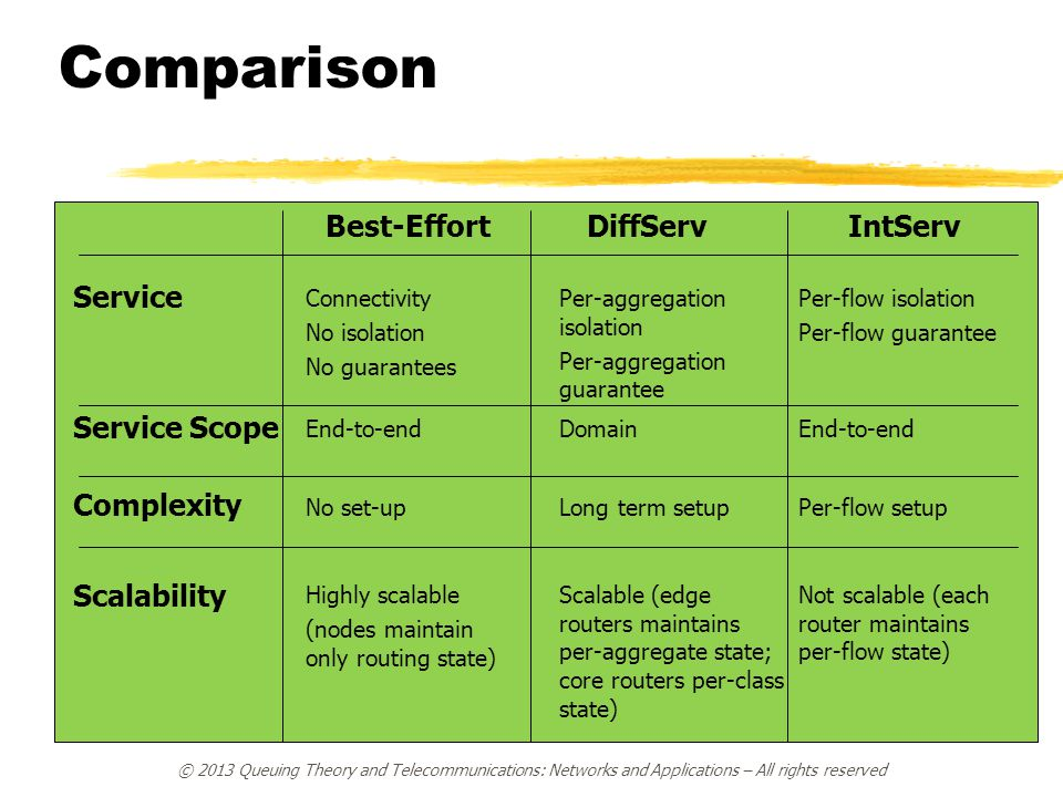 Comparison Service Service Scope Complexity Scalability Connectivity No isolation No guarantees End-to-end No set-up Highly scalable (nodes maintain only routing state) Best-Effort Per-aggregation isolation Per-aggregation guarantee Domain Long term setup Scalable (edge routers maintains per-aggregate state; core routers per-class state) DiffServ Per-flow isolation Per-flow guarantee End-to-end Per-flow setup Not scalable (each router maintains per-flow state) IntServ © 2013 Queuing Theory and Telecommunications: Networks and Applications – All rights reserved