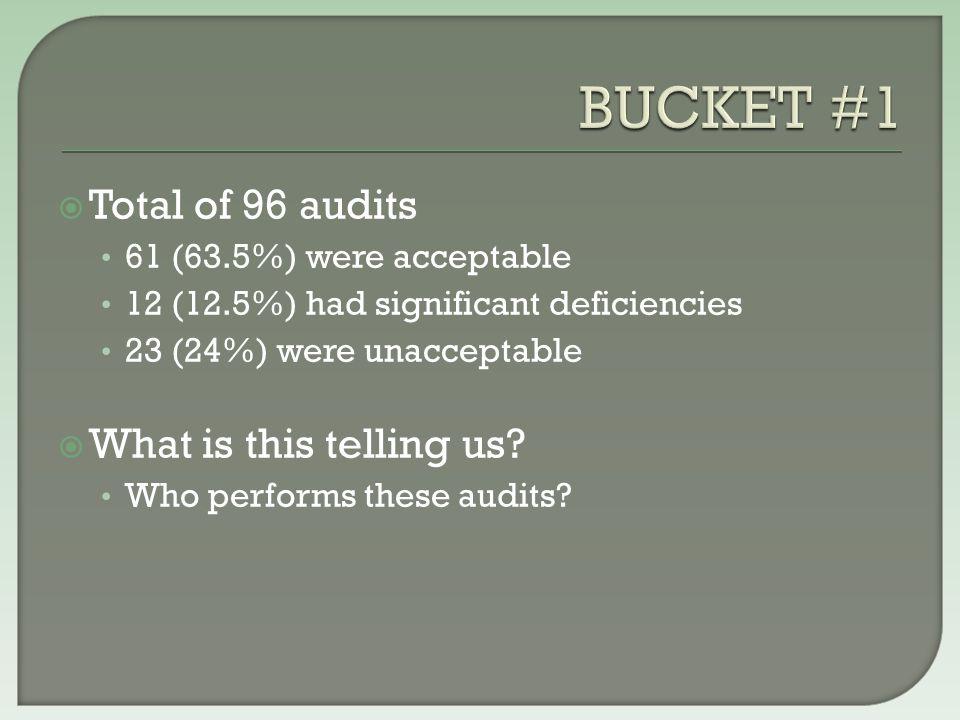  Total of 112 audits 54 (48.2%) were acceptable 18 (16.1%) had significant deficiencies 40 (35.7%) were unacceptable  More than half unacceptable.