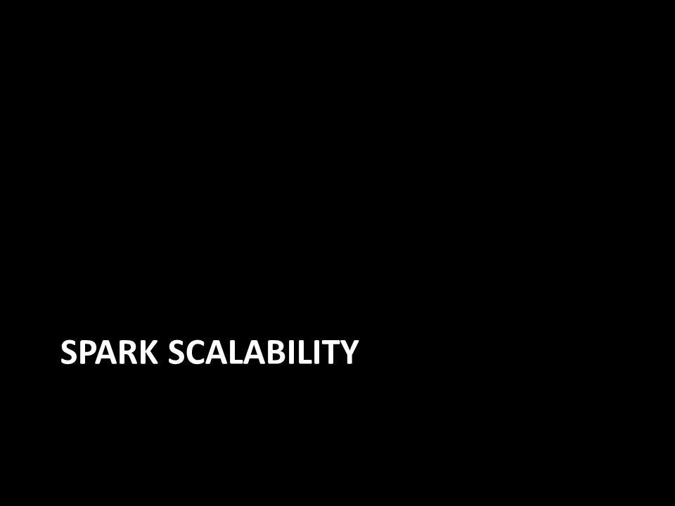 SPARK SCALABILITY