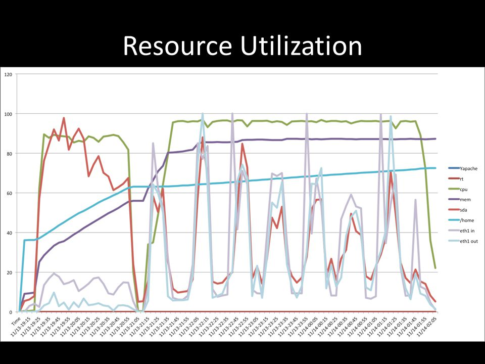Resource Utilization (This is old diagram, to update)