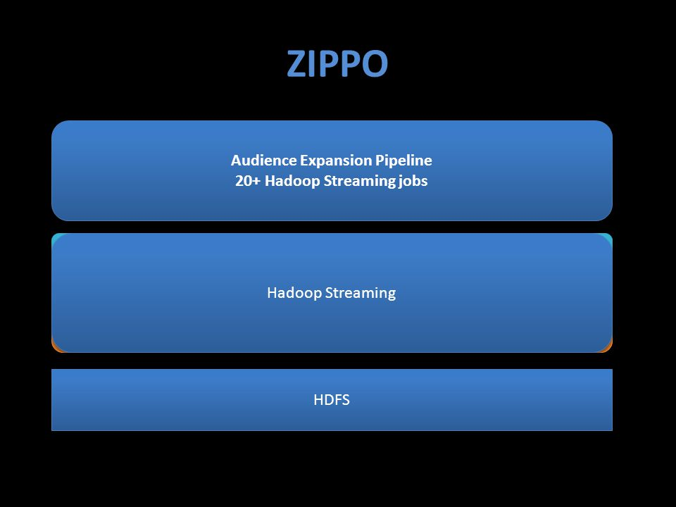 Spark ZIPPO: Hadoop Streaming Over Spark ZIPPO: Hadoop Streaming Over Spark Hadoop Streaming ZIPPO HDFS Audience Expansion Pipeline 20+ Hadoop Streaming jobs Audience Expansion Pipeline 20+ Hadoop Streaming jobs