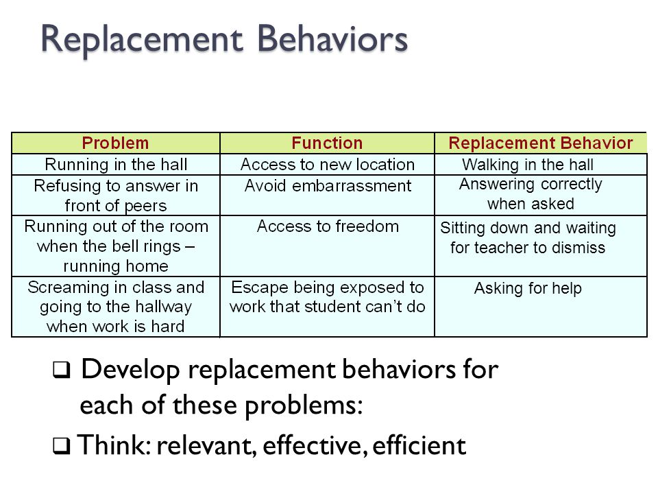 Replacement Behaviors  Develop replacement behaviors for each of these problems:  Think: relevant, effective, efficient Walking in the hall Answerin