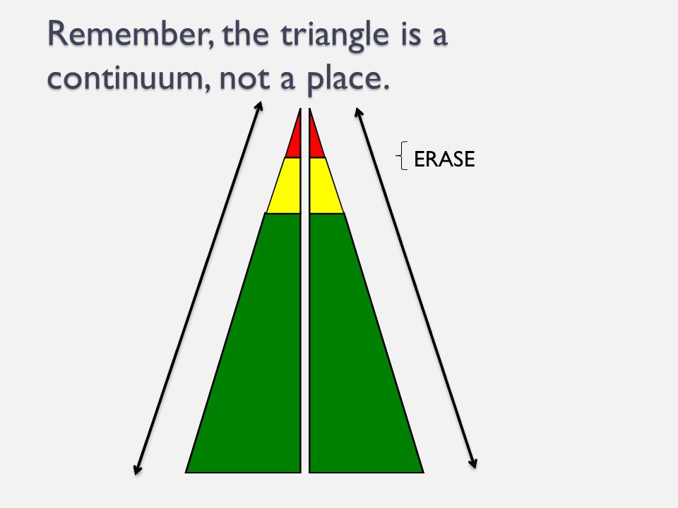 Remember, the triangle is a continuum, not a place. ERASE