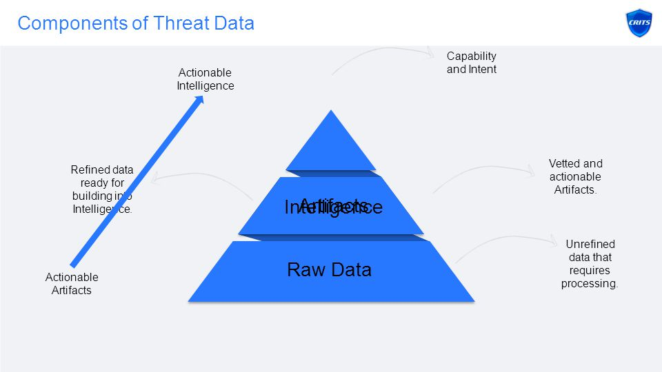 Components of Threat Data Raw Data Artifacts Unrefined data that requires processing.