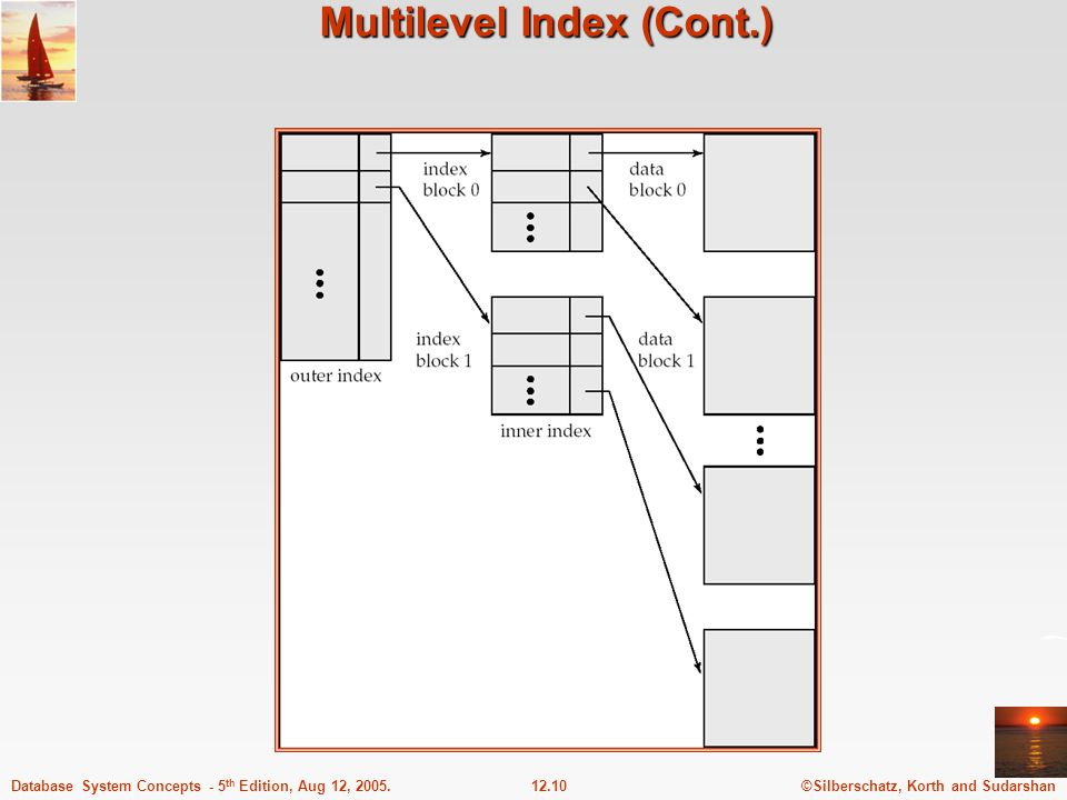 ©Silberschatz, Korth and Sudarshan12.10Database System Concepts - 5 th Edition, Aug 12, 2005. Multilevel Index (Cont.)