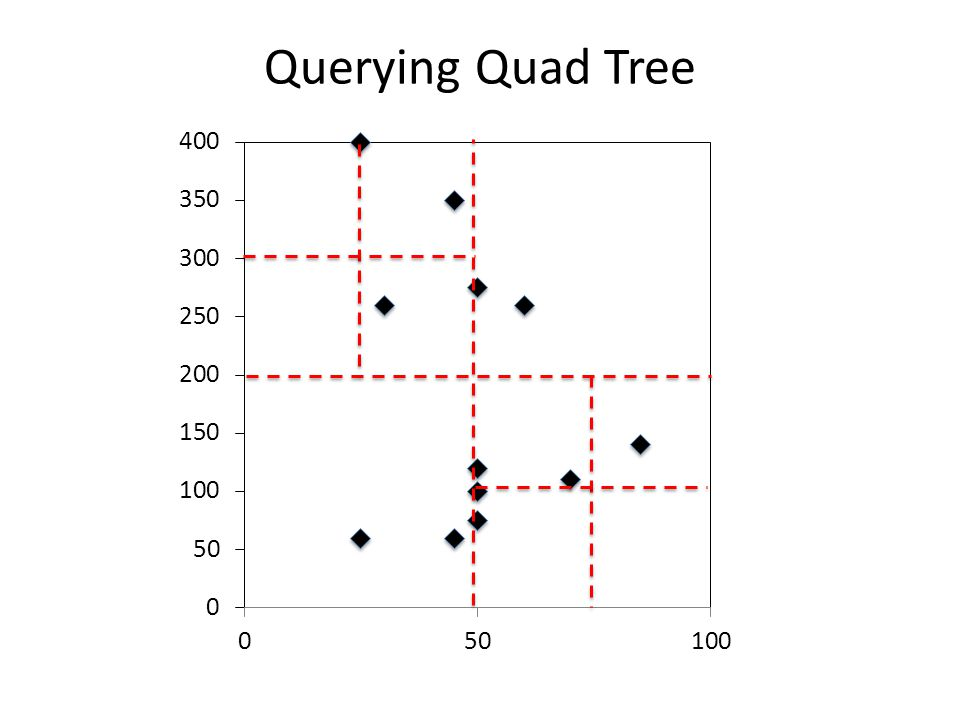 Querying Quad Tree