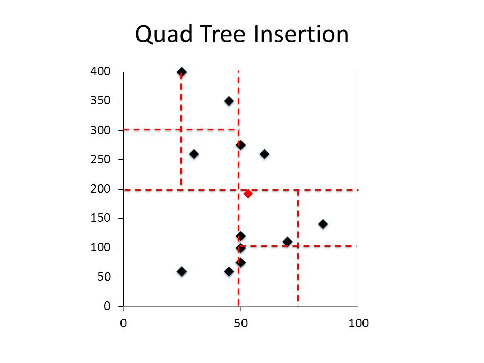 Quad Tree Insertion 