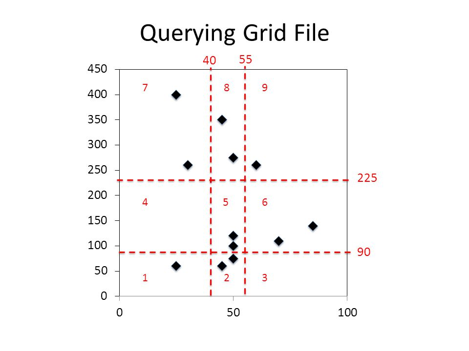 Querying Grid File 40 55 225 90 123 4 7 56 98