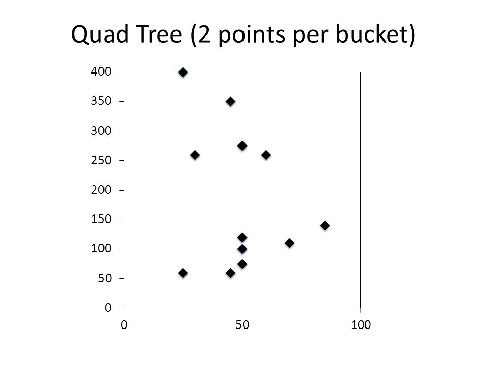 Quad Tree (2 points per bucket)