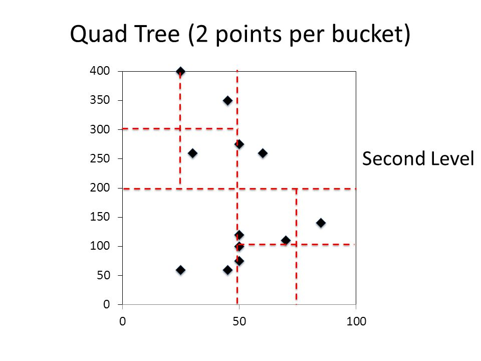 Quad Tree (2 points per bucket) Second Level