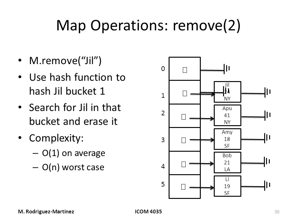 Map Operations: remove(2) M.remove( Jil ) Use hash function to hash Jil bucket 1 Search for Jil in that bucket and erase it Complexity: – O(1) on average – O(n) worst case M.