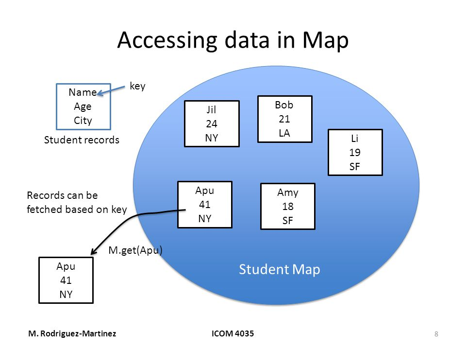 Accessing data in Map M.