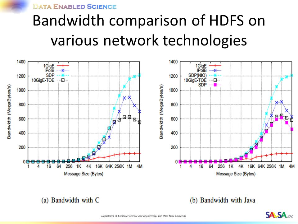 Bandwidth comparison of HDFS on various network technologies