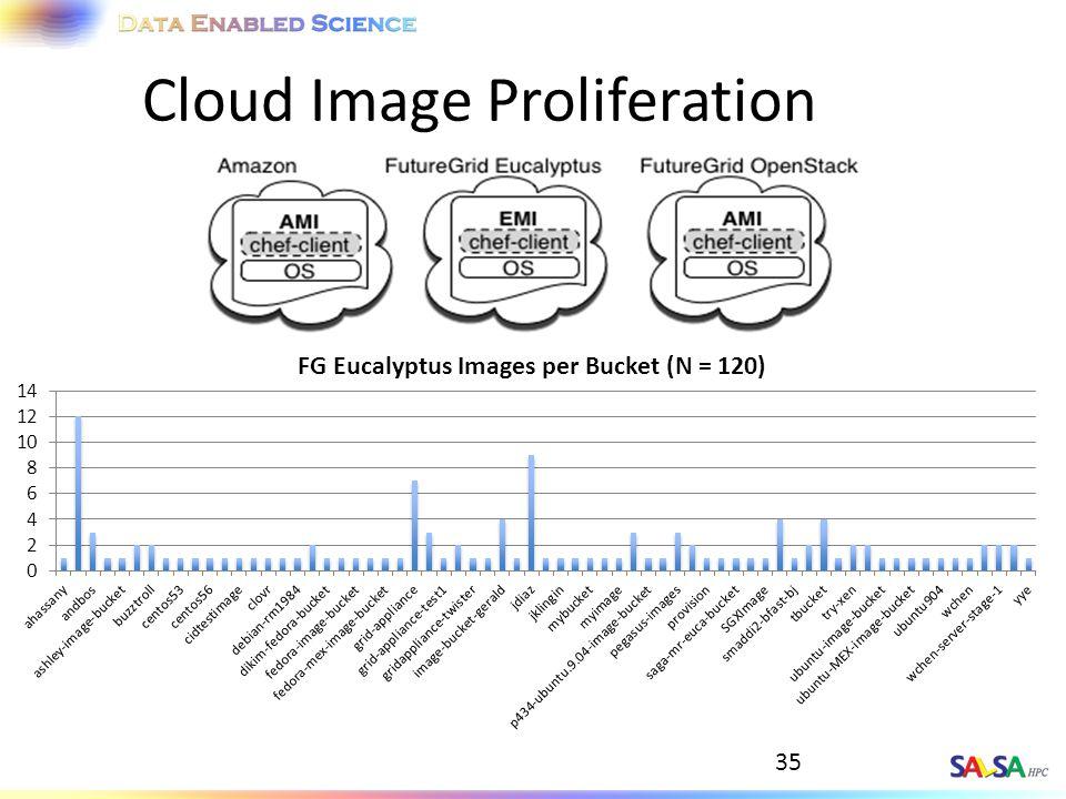 35 Cloud Image Proliferation
