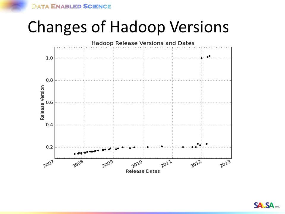 Changes of Hadoop Versions