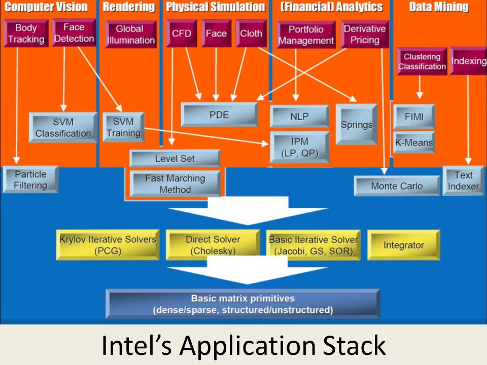 SALSASALSA Intel's Application Stack