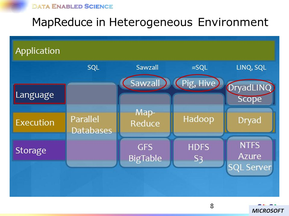 8 MapReduce in Heterogeneous Environment MICROSOFT