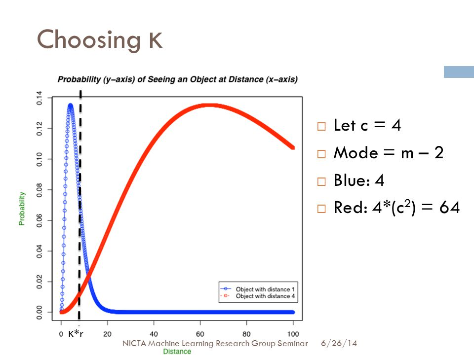 Choosing κ 22  Let c = 4  Mode = m – 2  Blue: 4  Red: 4*(c 2 ) = 64 κ *r 6/26/14 NICTA Machine Learning Research Group Seminar