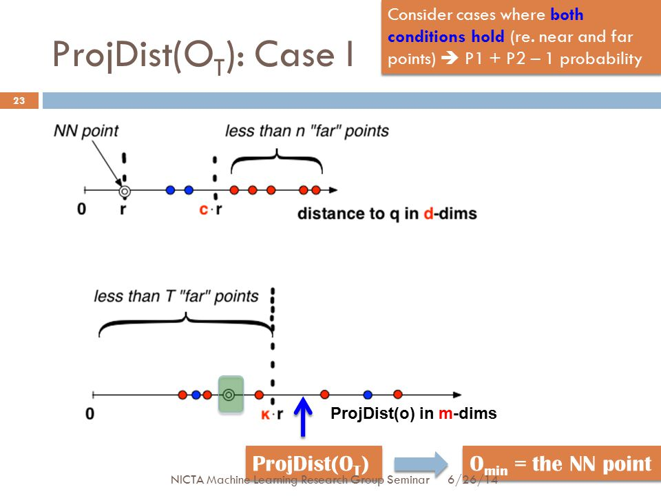 ProjDist(O T ): Case I 23 ProjDist(O T ) ProjDist(o) in m-dims O min = the NN point Consider cases where both conditions hold (re.
