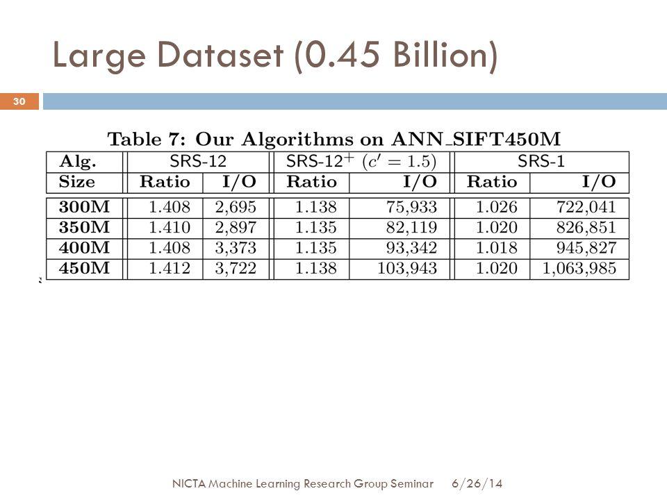 Large Dataset (0.45 Billion) 30 6/26/14 NICTA Machine Learning Research Group Seminar