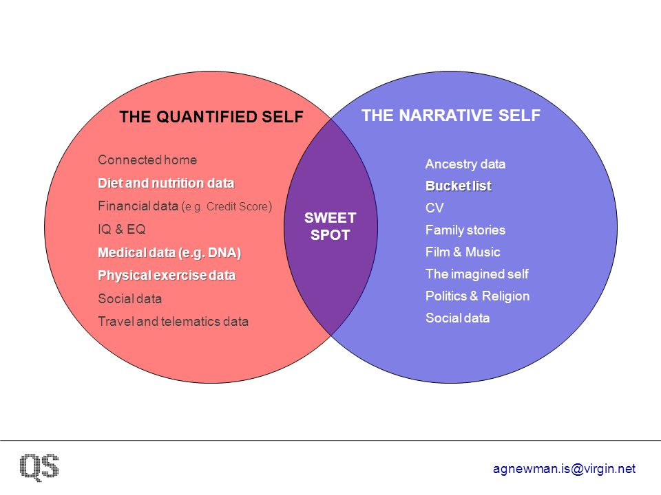 agnewman.is@virgin.net THE QUANTIFIED SELF Connected home Diet and nutrition data Financial data ( e.g. Credit Score ) IQ & EQ Medical data (e.g. DNA)