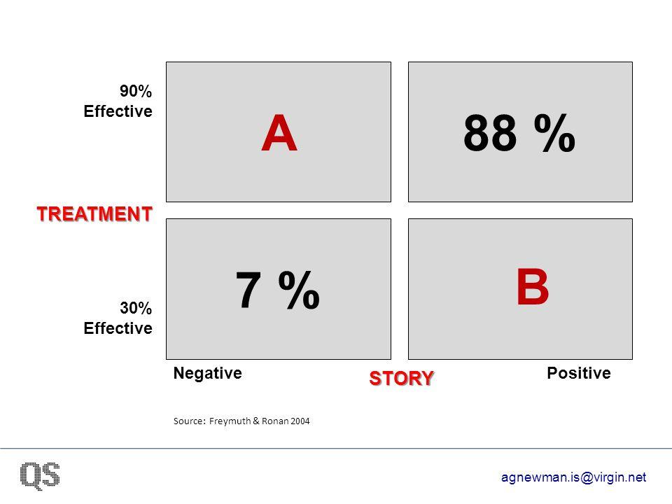 A88 % 7 % STORY NegativePositive 30% Effective 90% Effective Source: Freymuth & Ronan 2004 B TREATMENT agnewman.is@virgin.net