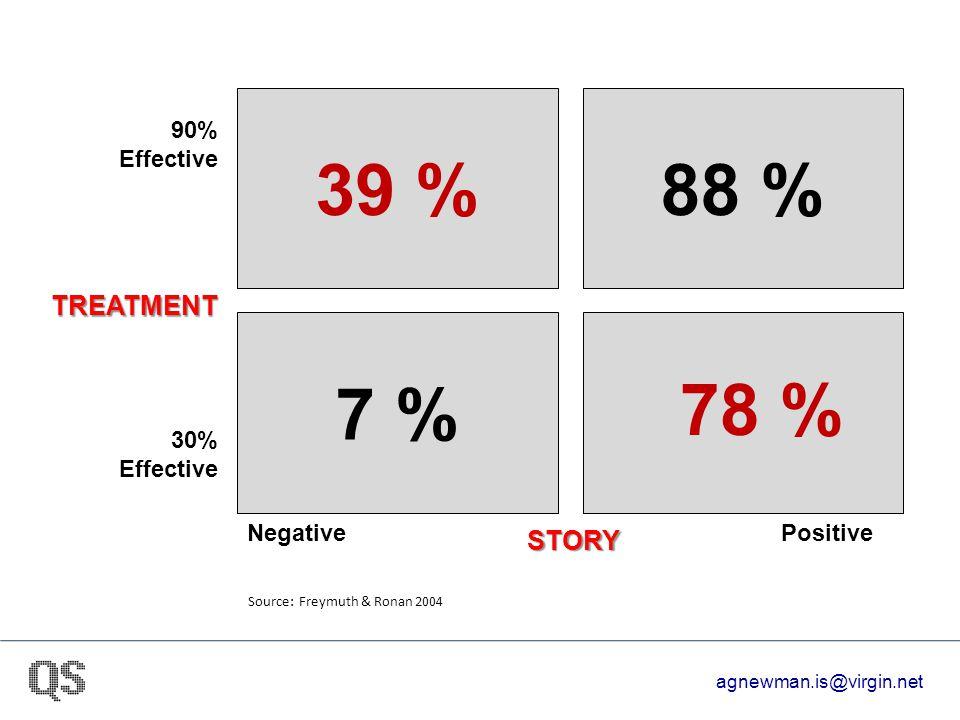 39 %88 % 7 % STORY NegativePositive 30% Effective 90% Effective Source: Freymuth & Ronan 2004 78 % TREATMENT agnewman.is@virgin.net