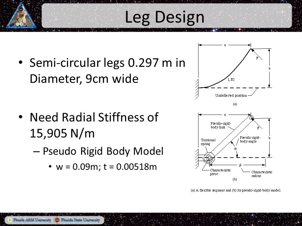 Leg Design Semi-circular legs 0.297 m in Diameter, 9cm wide Need Radial Stiffness of 15,905 N/m – Pseudo Rigid Body Model w = 0.09m; t = 0.00518m